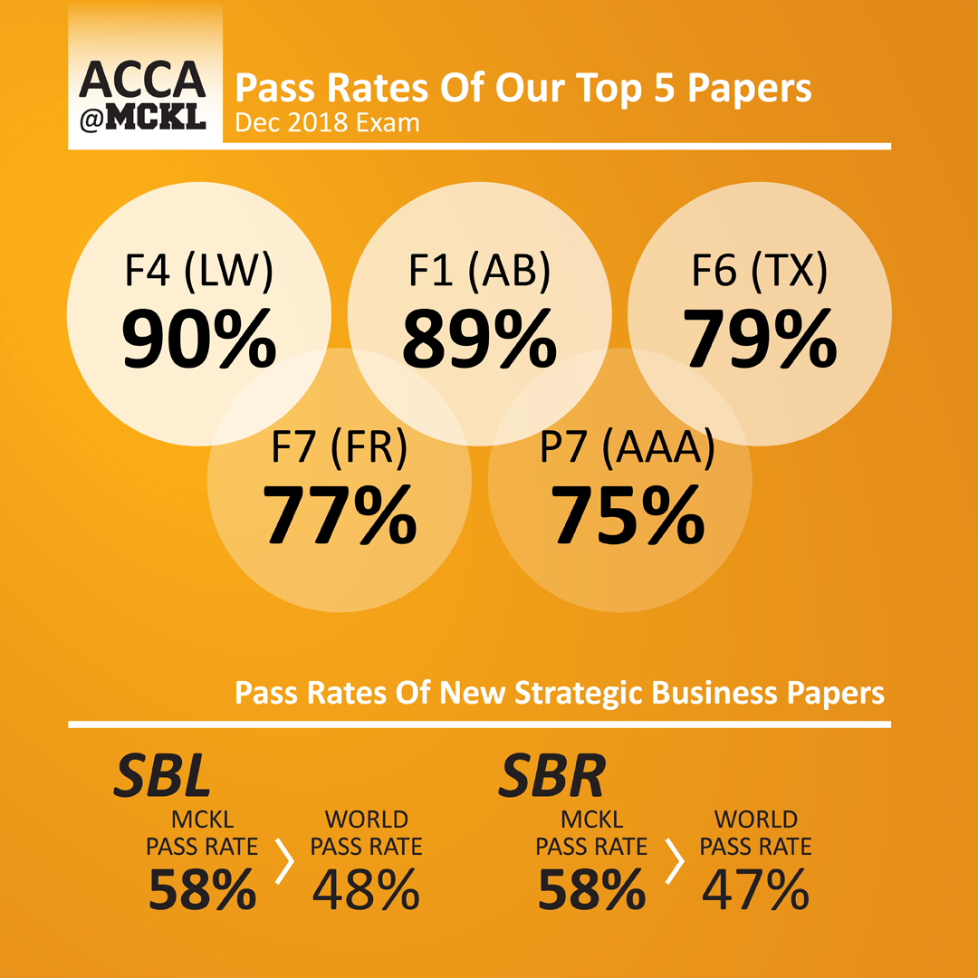 acca passing rates