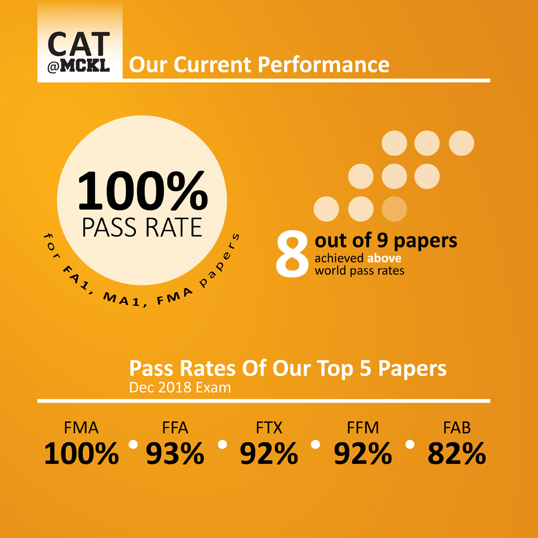 cat passing rates