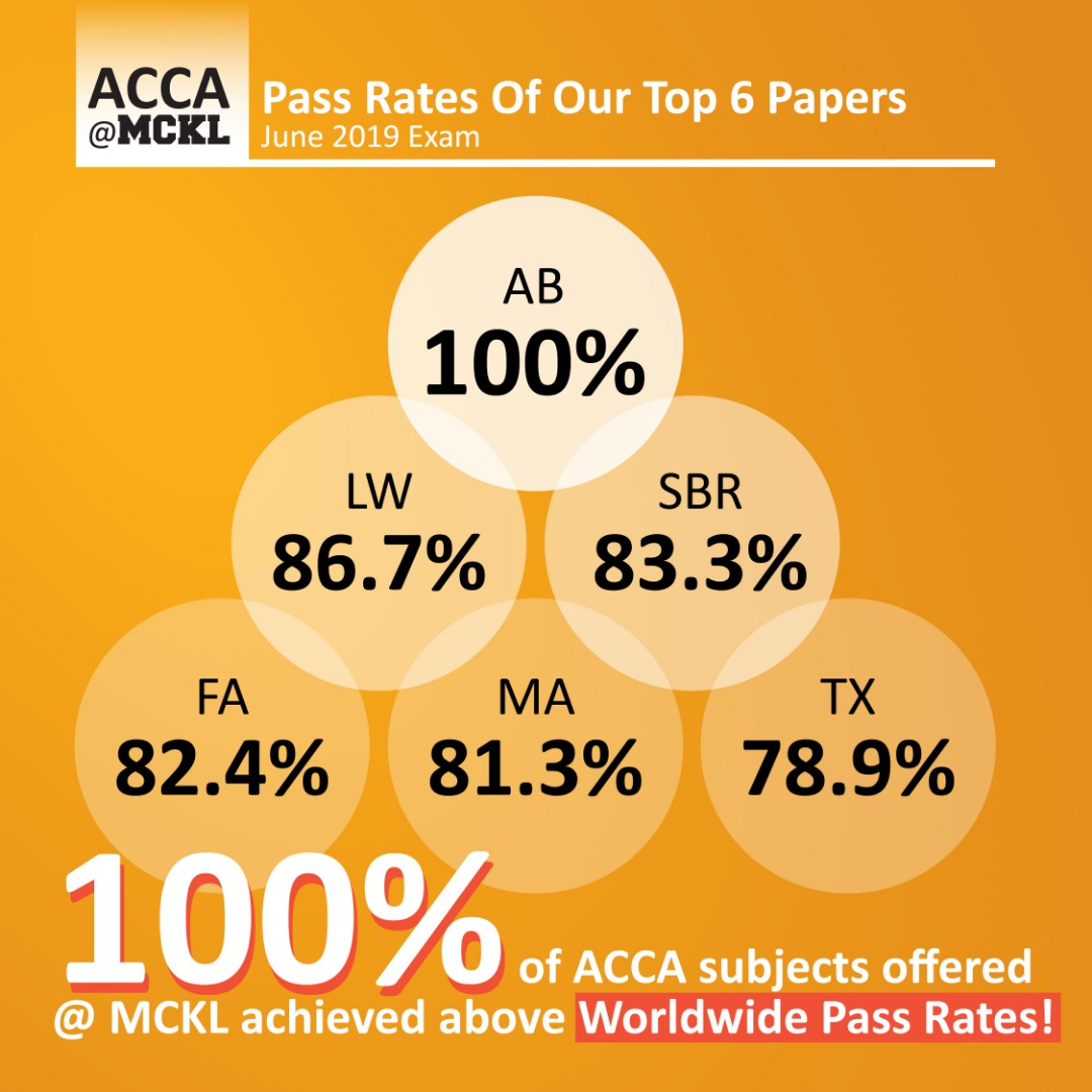 ACCA MCKL Best 6 Past Rates